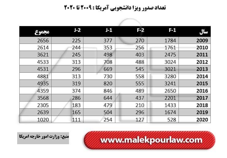 تعداد صدور ویزای دانشجویی آمریکا - نهایی