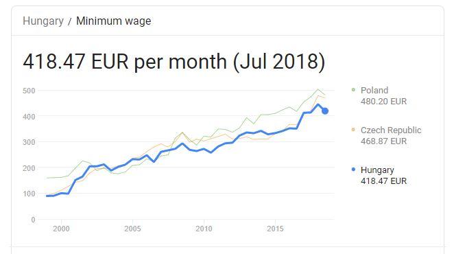 ویزای کار مجارستان و میزان حقوق
