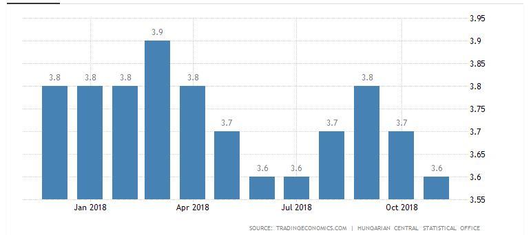 ویزای کار مجارستان و نرخ بیکاری در این کشور