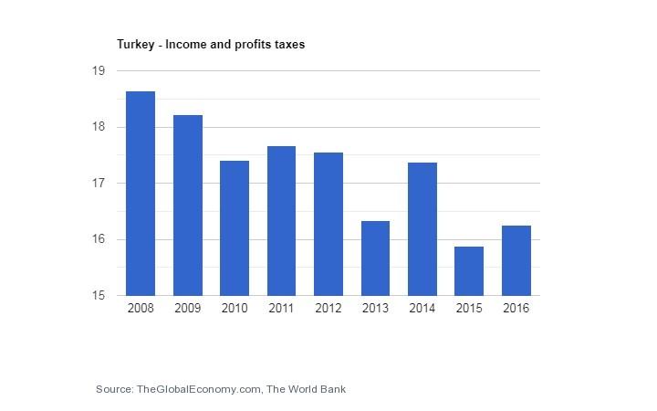 سرمایه گذاری در ترکیه