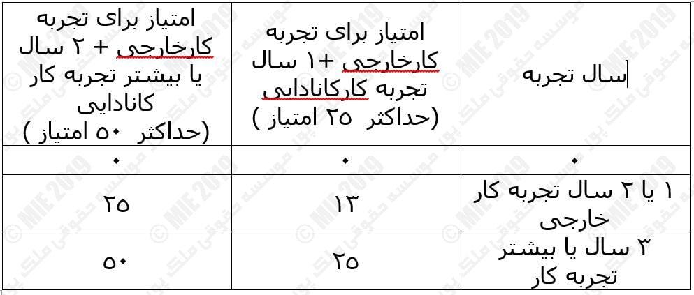 تجربه کاری خارجی –با سطح زبان خوب ( CLB 7 و یا بیشتر )-min
