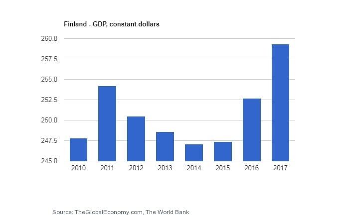 تولید ناخالص داخلی فنلاند