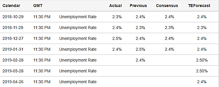 نرخ بیکاری در ژاپن