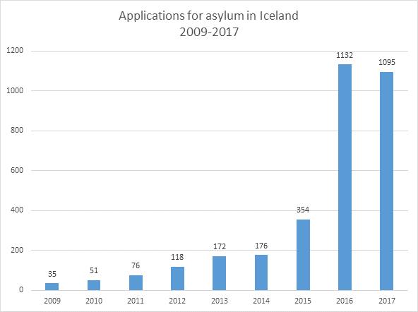 پناهندگی ایسلند