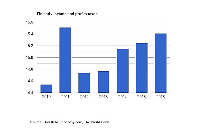 مالیات در فنلاند