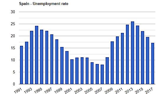 نرخ بیکاری کشور اسپانیا در چند سال اخیر