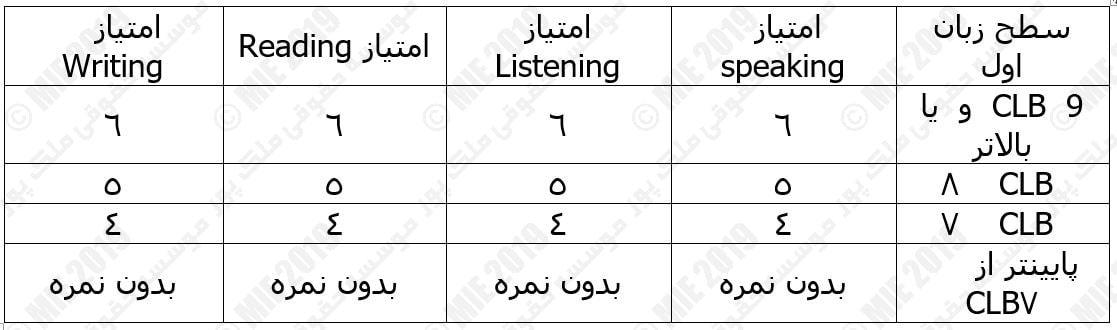 نمرات معادل امتحان IELTS با CLB-min