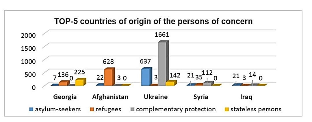 نمودار مربوط به پناهندگان 5 کشور_پناهندگی بلاروس