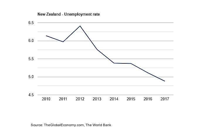 نمودار نرخ بیکاری ـ ویزای کاری نیوزلند