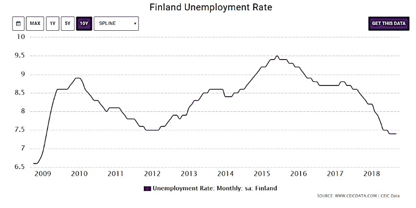 نمودار نرخ بیکاری در کشور فنلاند