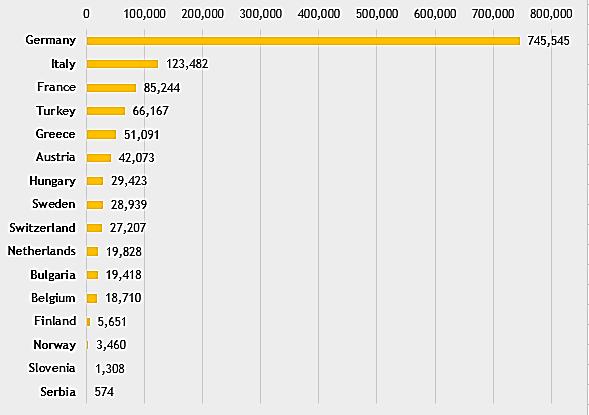 نمودار تعداد پناهجویان چند کشور اروپایی در سال 2017