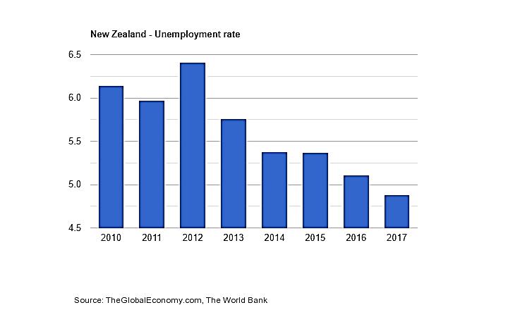 کار در نیوزلند ـ نمودار نرخ بیکاری در نیوزلند 2019