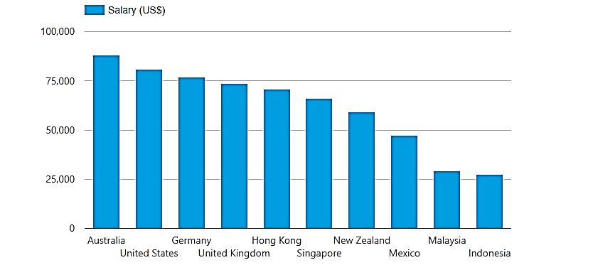 نمودار مقایسه میانگین در آمد سایر کشور ها با نیوزلند