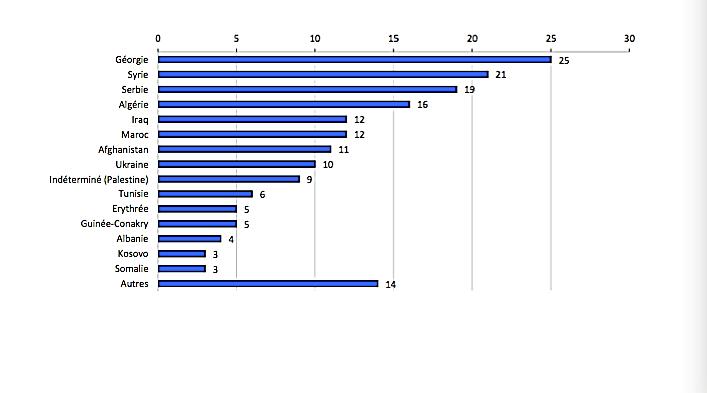 نمودار درصد درخواست پناهجویان در لوکزامبورگ از ماه ژانویه ۲۰۱۸