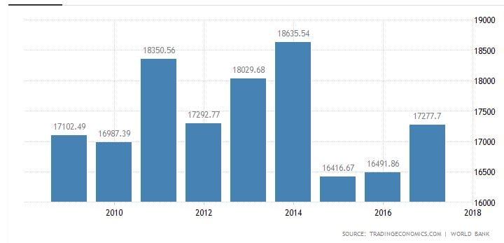 نرخ تولید ناخالص داخلی کشورهای اروپایی