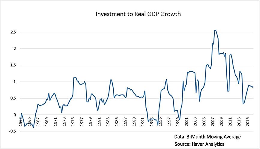 سرمایه گذاری در کره جنوبی