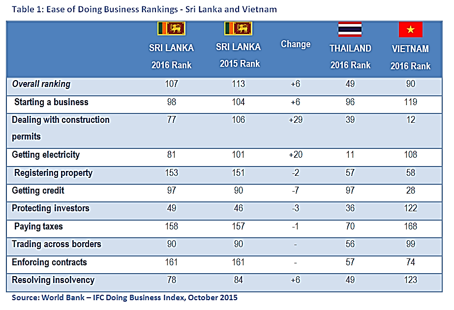سرمایه گذاری در سری لانکا