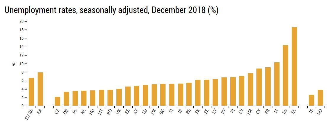 نرخ بیکاری کشورهای اروپایی