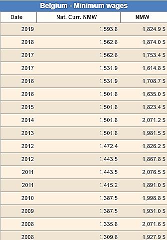 جدول حداقل دستمزد در 11 سال اخیر در بلژیک