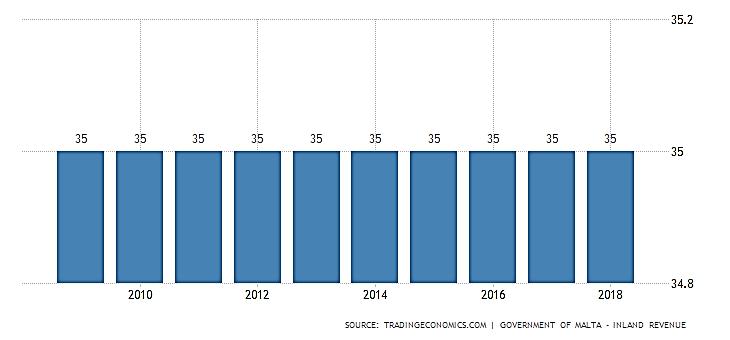 نرخ مالیات بر درآمد در مالتا