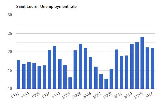 نمودار نرخ بیکاری در سنت لوسیا