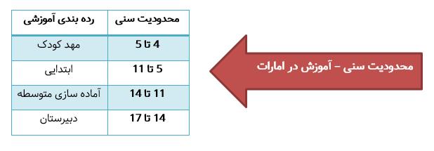 محدودیت سنی آموزش مدارس در امارات