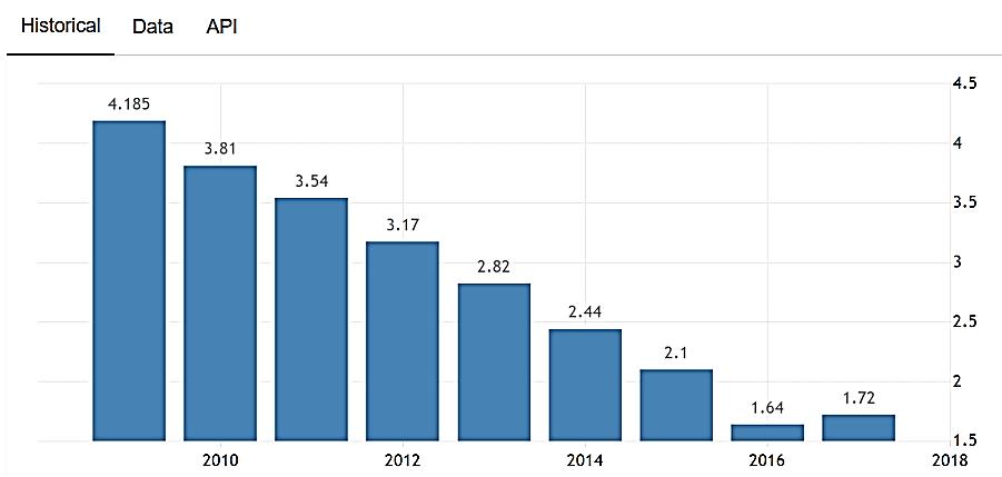نمودار نرخ بیکاری در کشور امارات متحده عربی ـ کار در امارات
