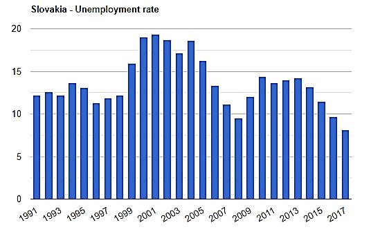 نمودار نرخ بیکاری در 20 سال اخیر در اسلواکی