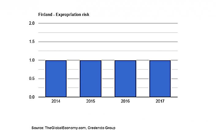 نمودار نرخ مصادره اموال در بحث سرمایه گذاری در فنلاند