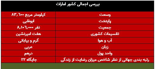 جدول مشخصات کشور امارات متحده عربی