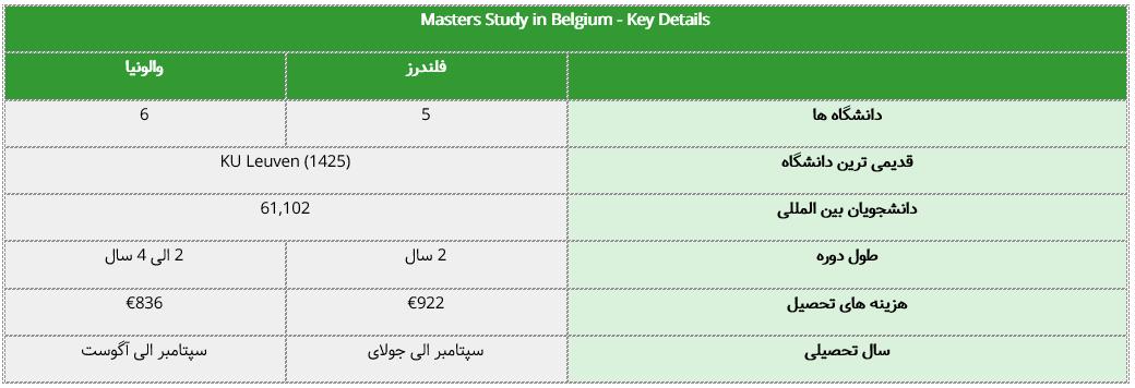 جدول مشخصات تحصیل در بلژیک در مقطع کارشناسی ارشد