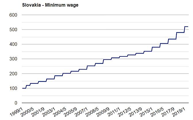 نمودار حداقل دستمزد اسلواکی در 20 سال گذشته