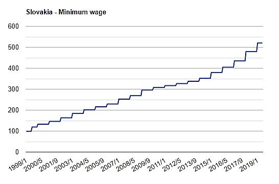 نمودار حداقل حقوق در اسلواکی در 20 سال گذشته