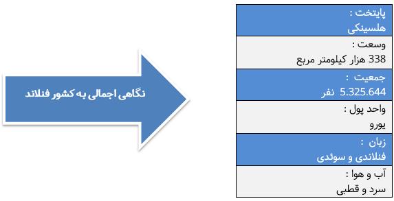 جدول مشخصات فنلاند