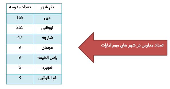 تعداد مدارس مهم شهرهای امارات