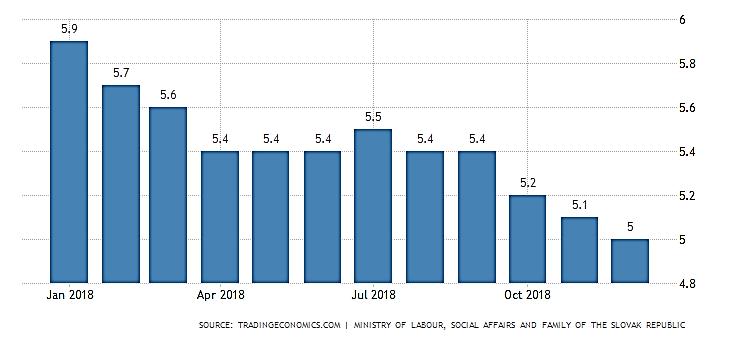 نمودار نرخ بیکاری در کشور اسلواکی در سال 2018