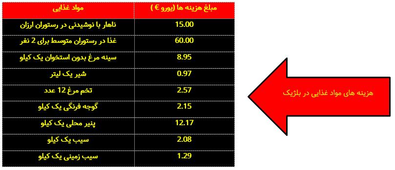 جدول هزینه مواد غذایی در بلژیک
