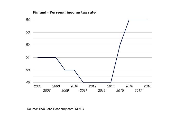 نمودار نرخ مالیات در فنلاند