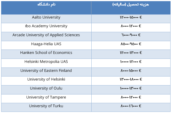 هزینه های تحصیل در دانشگاههای مختلف فنلاند