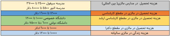 جدول هزینه های تحصیل در دانشگا ها و مدارس دولتی و خصوصی در مالزی