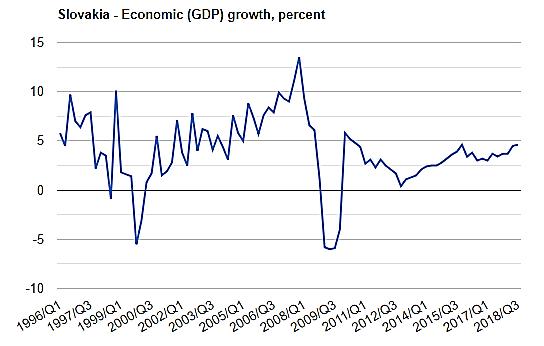 نمودار تولید ناخالص داخلی اسلواکی