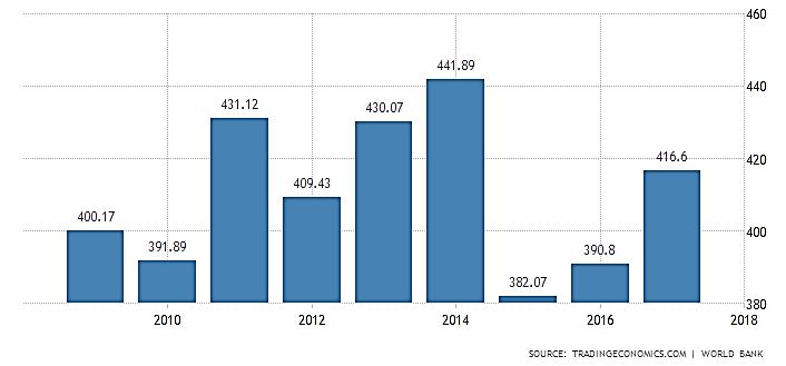 نمودار تولید ناخالص داخلی اتریش