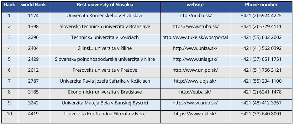 جدول ده دانشگاه برتر اسلواکی
