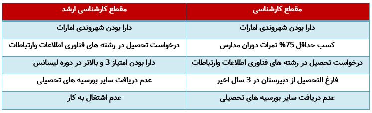شرایط بورسیه تحصیلی بتا در امارات