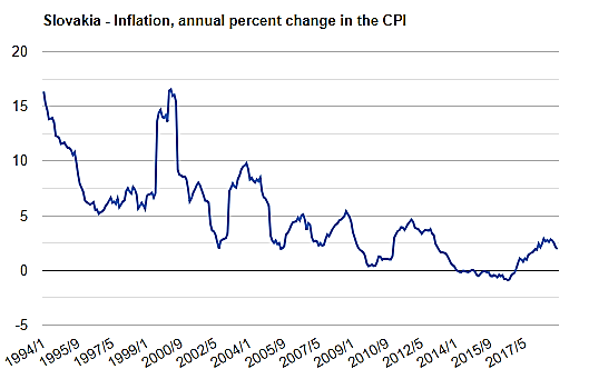 نمودار نرخ تورم در اسلواکی