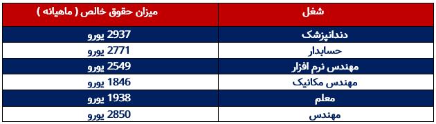 جدول میزان حقوق خالص دریافتی برخی مشاغل در فنلاند