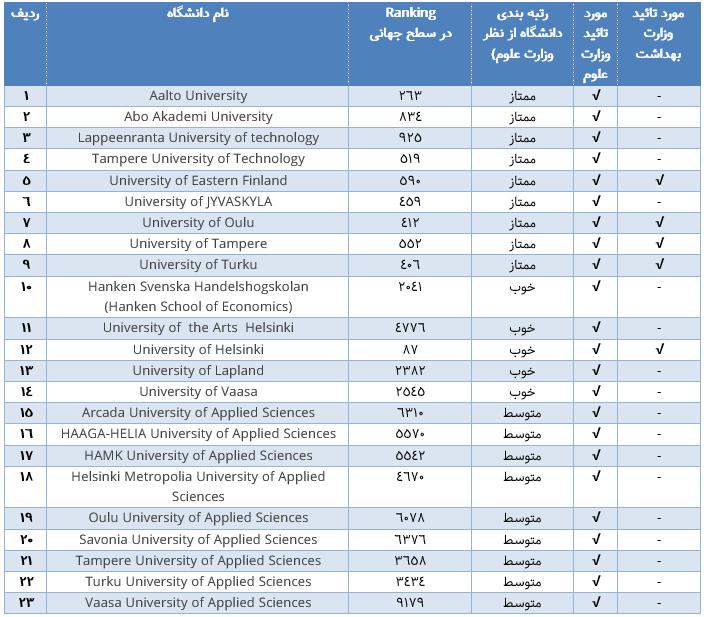 جدول معرفی دانشگاه های فنلاند و بررسی رنک آن ها