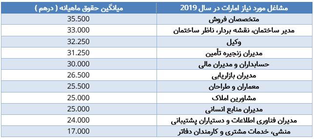 لیست مشاغل موردنیاز جهت دریافت ویزای کار امارات