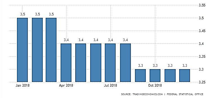 نمودار نرخ بیکاری در آلمان در یک سال اخیر