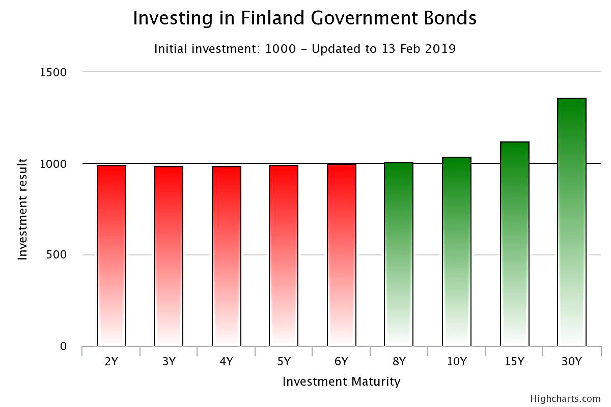 نمودار تغییرات اوراق عرضه در فنلاند